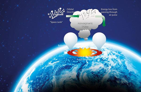 มิติคู่ขนาน –  ห้าวิธีพิสดาร ในการกำจัดขยะอวกาศ