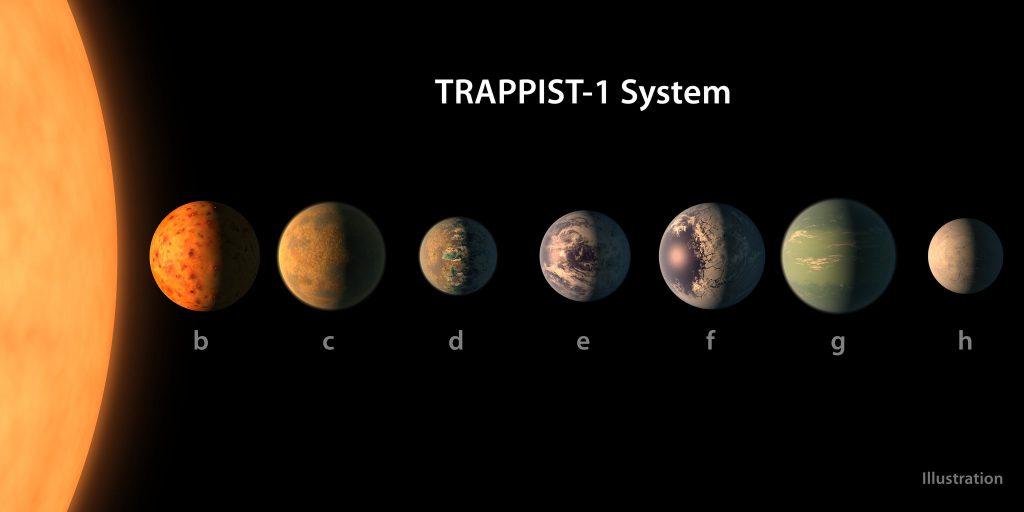 ภาพวาดจำลองดาวเคราะห์ทั้งเจ็ดที่โคจรรอบดาวฤกษ์ในชื่อระบบแทรพพิส-1 เรียงตามลำดับตามระยะห่างดาวฤกษ์ / ภาพโดย NASA/JPL-Caltech