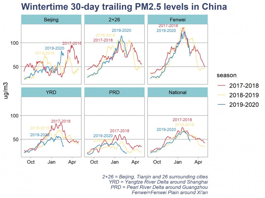 CREA 3 PM2.5 calvin plot winter keyregions 2020 02 25